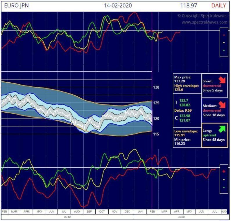 EURO / Japan Yen