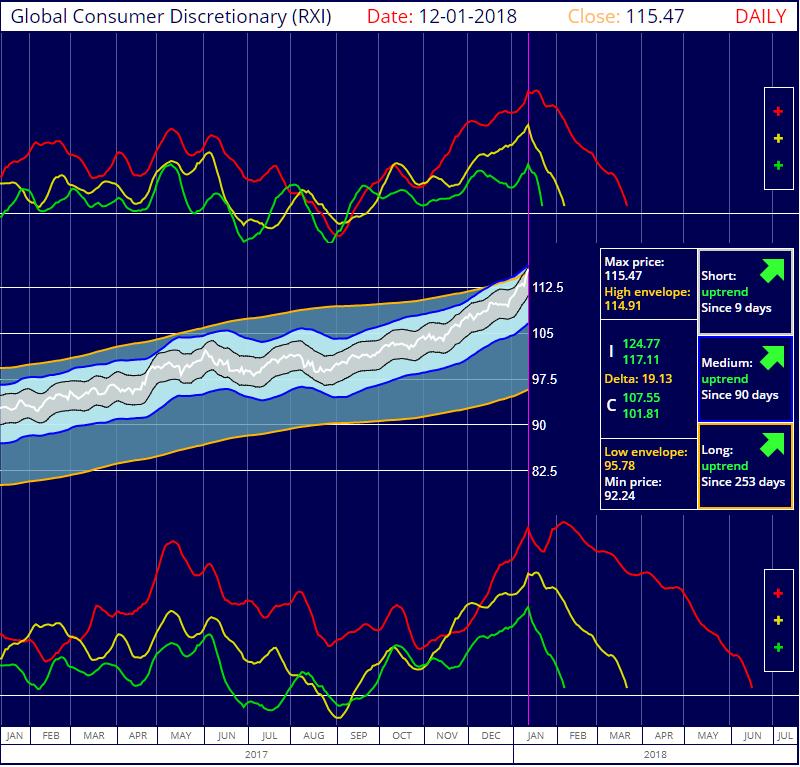 S&P Global Consumer Discrecionary IShares