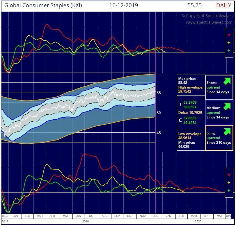 S&P Global Consumer Staples