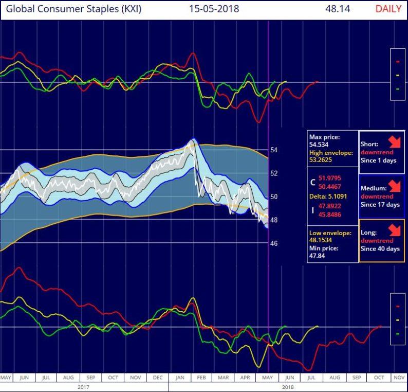 S&P Global Consumer Staples IShares