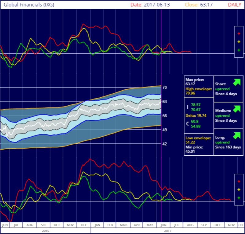 S&P Global Financials IShares