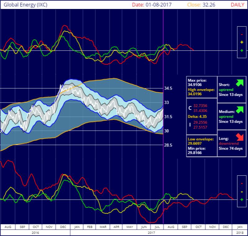 S&P Global Energy IShares