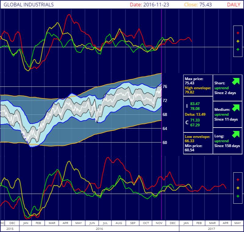 S&P Global Industrials IShares