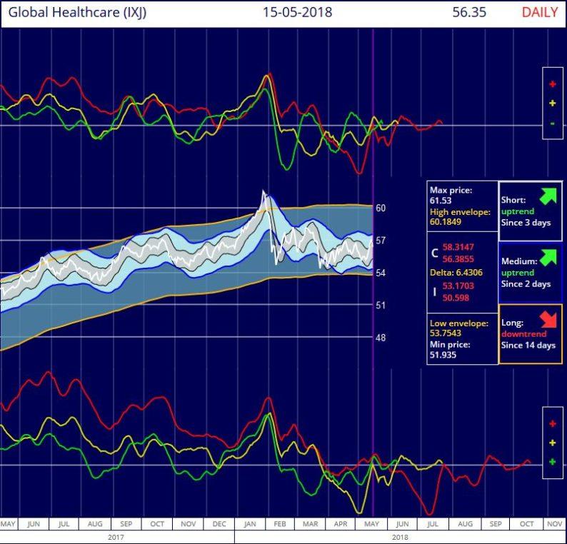 S&P Global Healthcare IShares