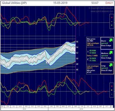 S&P Global Consumer Utilities IShares