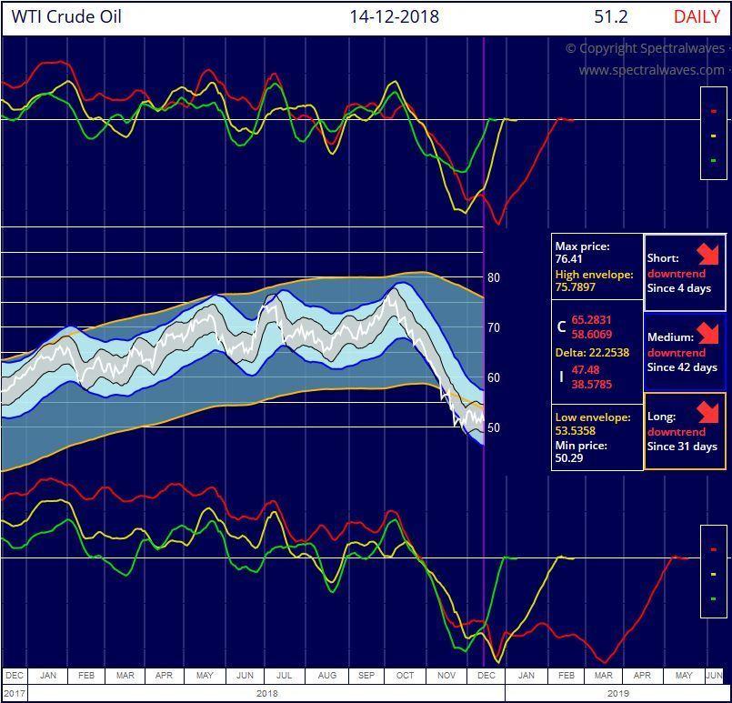 WTI Crude Oil