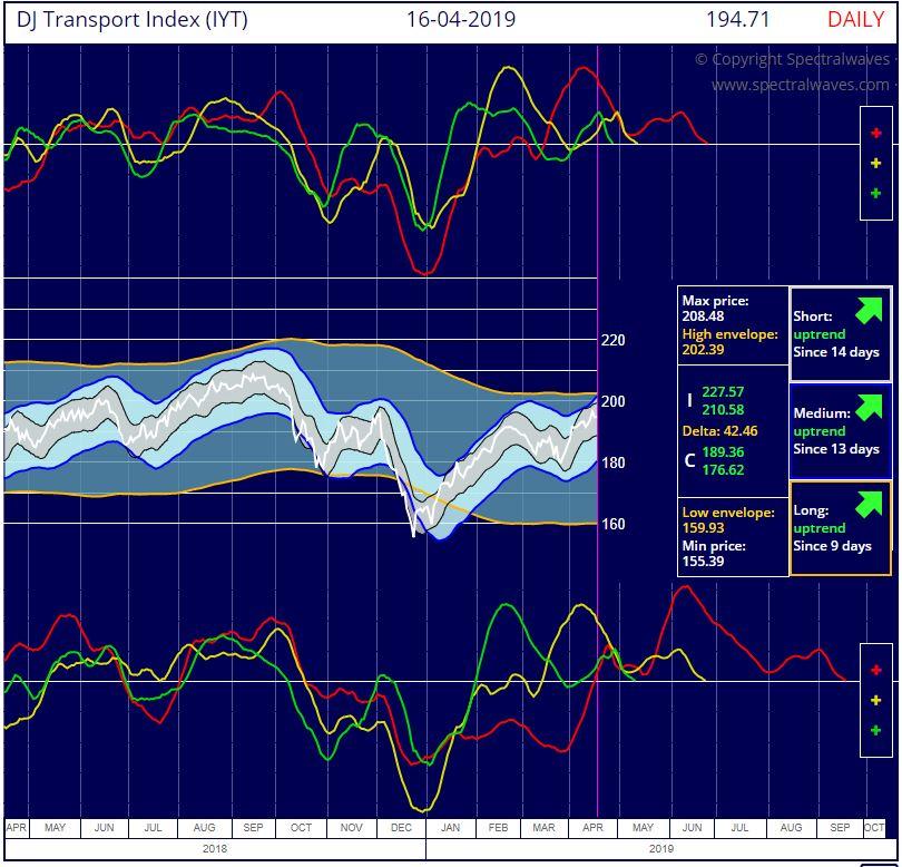 DJ Transport Index