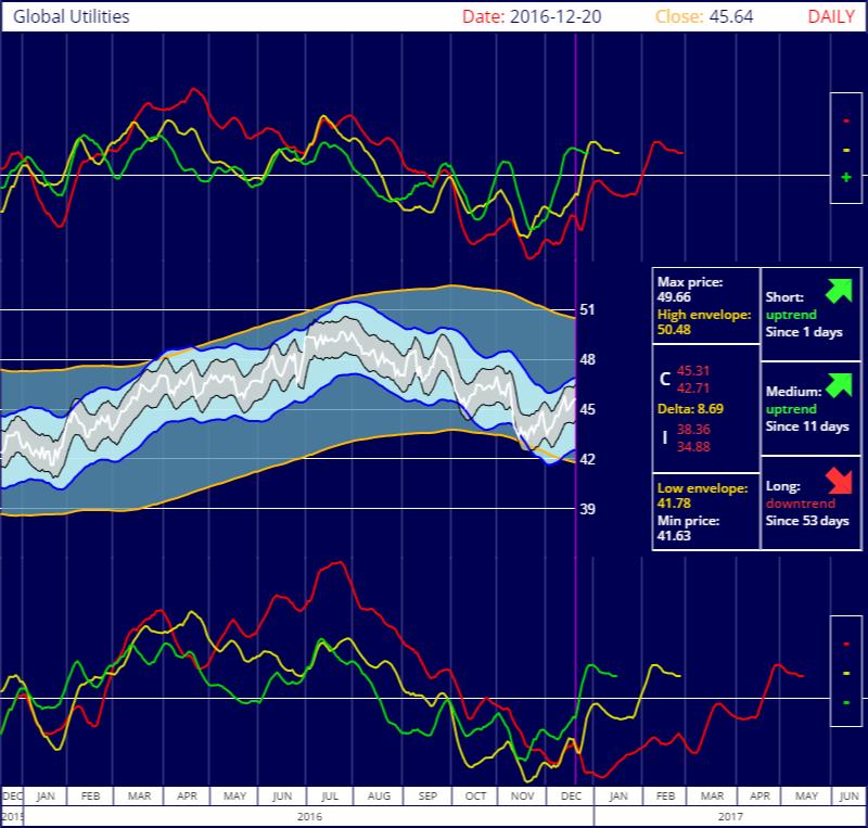S&P Global Utilities IShares